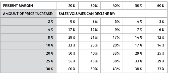 The source why you should charge more right now for Table th margin
